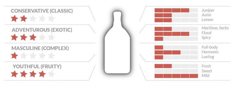 CAMY Skala 770x280 - Münchner Gins im Geschmacksvergleich