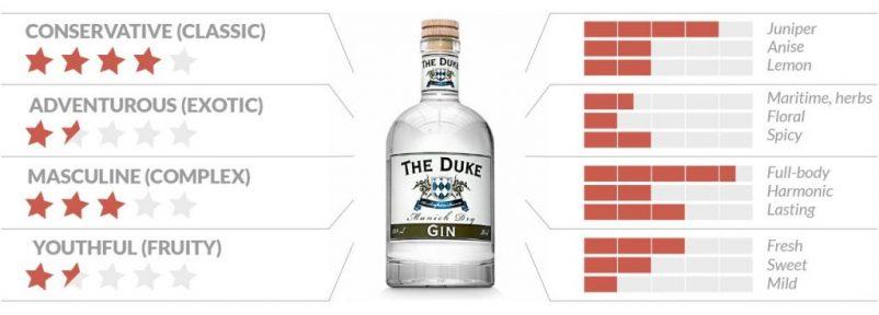 CAMY duke 802x288 - Gin Sorten – welcher Gin passt zu mir